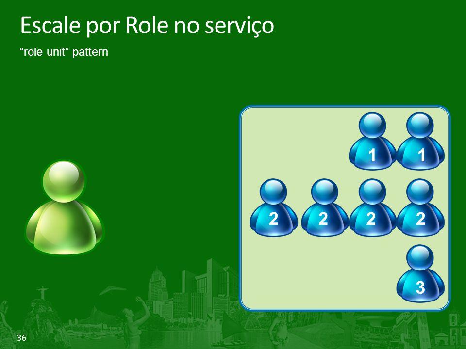 """36 Escale por Role no serviço 11 2222 3 """"role unit"""" pattern"""