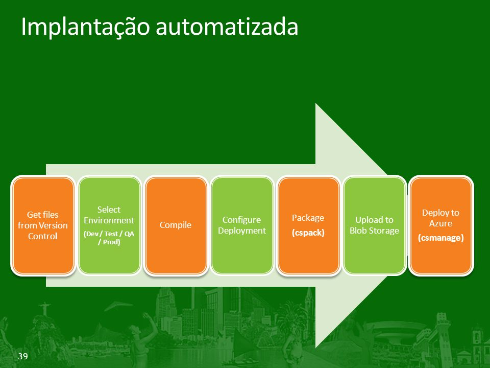 39 Implantação automatizada Get files from Version Control Select Environment (Dev / Test / QA / Prod) Compile Configure Deployment Package (cspack) Upload to Blob Storage Deploy to Azure (csmanage)