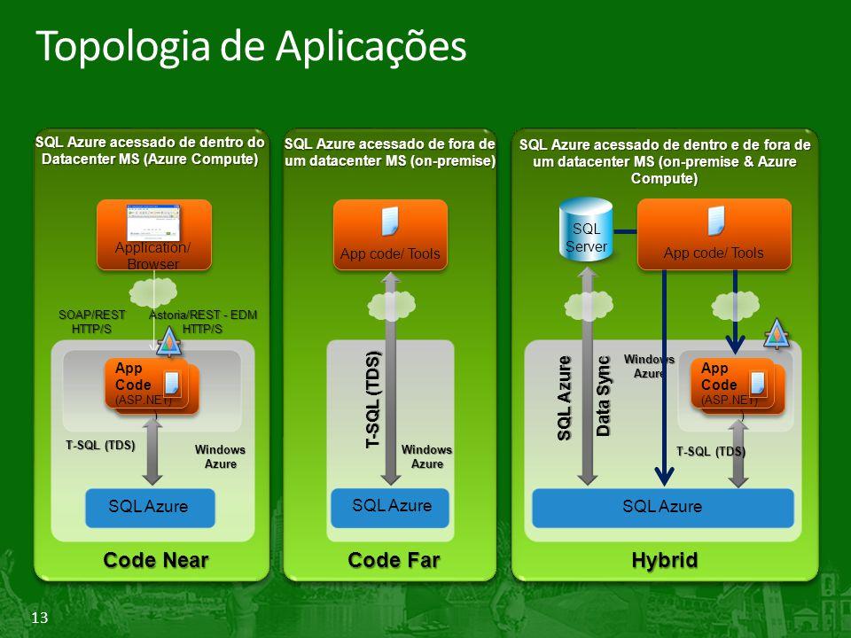 13 Topologia de Aplicações SQL Azure acessado de dentro do Datacenter MS (Azure Compute) SQL Azure acessado de fora de um datacenter MS (on-premise) SQL Azure acessado de dentro e de fora de um datacenter MS (on-premise & Azure Compute) Application/ Browser SOAP/RESTHTTP/S Astoria/REST - EDM HTTP/S App Code (ASP.NET ) App Code (ASP.NET ) App Code (ASP.NET) App Code (ASP.NET) T-SQL (TDS) SQL Azure WindowsAzure Code Near App code/ Tools T-SQL (TDS) SQL Azure WindowsAzure Code Far Hybrid SQL Azure Data Sync Data Sync WindowsAzure SQL Azure SQL Server App code/ Tools App Code (ASP.NET ) App Code (ASP.NET ) App Code (ASP.NET) App Code (ASP.NET) T-SQL (TDS)