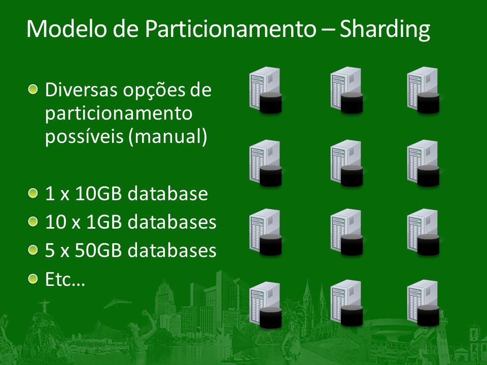 Modelo de Particionamento – Sharding Diversas opções de particionamento possíveis (manual) 1 x 10GB database 10 x 1GB databases 5 x 50GB databases Etc…