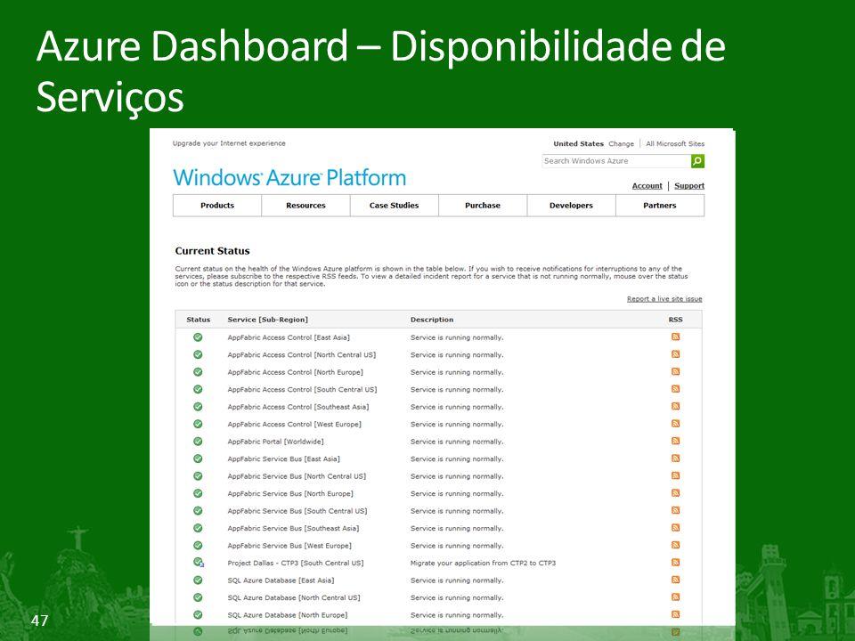 47 Azure Dashboard – Disponibilidade de Serviços