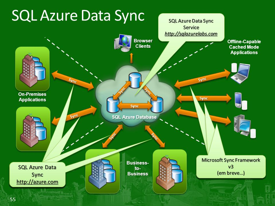 55 SQL Azure Data Sync On-Premises Applications SyncSync SyncSync SyncSync Offline-Capable Cached Mode Applications SyncSync SyncSync SyncSync SyncSync Browser Clients Business- to- Business SQL Azure Database SyncSync SyncSync SyncSync SQL Azure Data Sync http://azure.com SQL Azure Data Sync http://azure.com SQL Azure Data Sync http://azure.com SQL Azure Data Sync http://azure.com SQL Azure Data Sync http://azure.com SQL Azure Data Sync http://azure.com SQL Azure Data Sync http://azure.com http://azure.com SQL Azure Data Sync Service http://sqlazurelabs.com http://sqlazurelabs.com Microsoft Sync Framework v3 (lab - coming soon) Microsoft Sync Framework v3 (lab - coming soon) Microsoft Sync Framework v3 (lab - coming soon) Microsoft Sync Framework v3 (lab - coming soon) Microsoft Sync Framework v3 (em breve…) Microsoft Sync Framework v3 (em breve…)