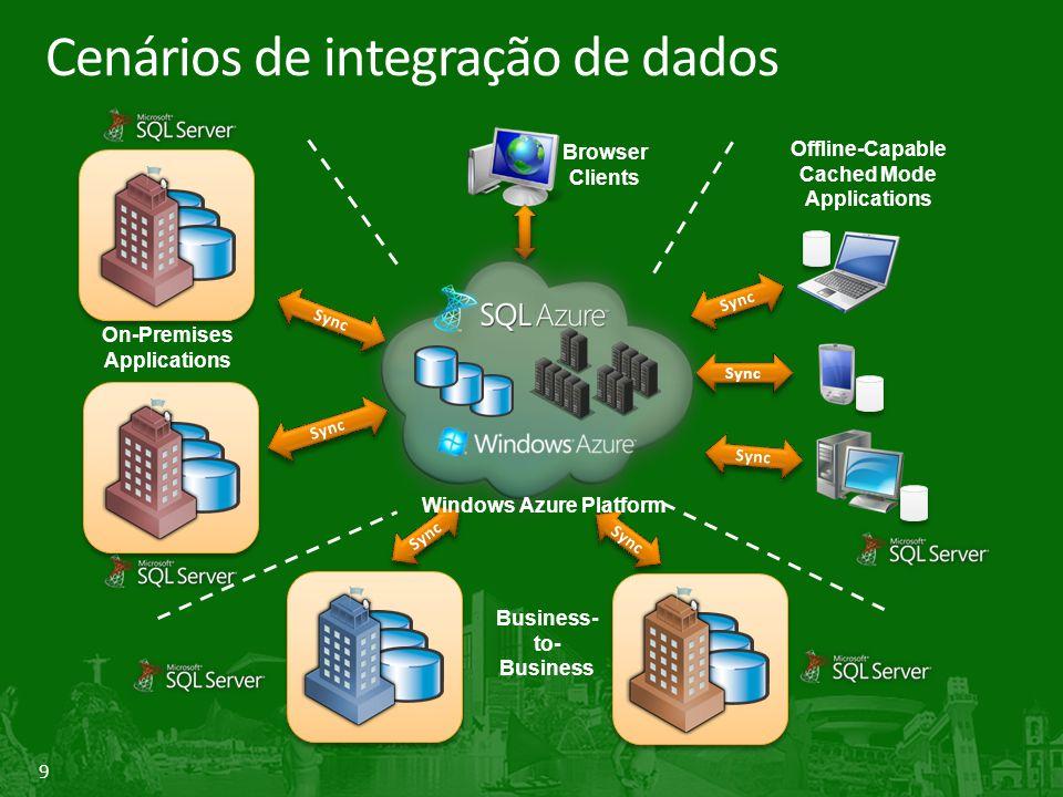 9 Cenários de integração de dados On-Premises Applications Sync Offline-Capable Cached Mode Applications Sync Browser Clients Business- to- Business Windows Azure Platform