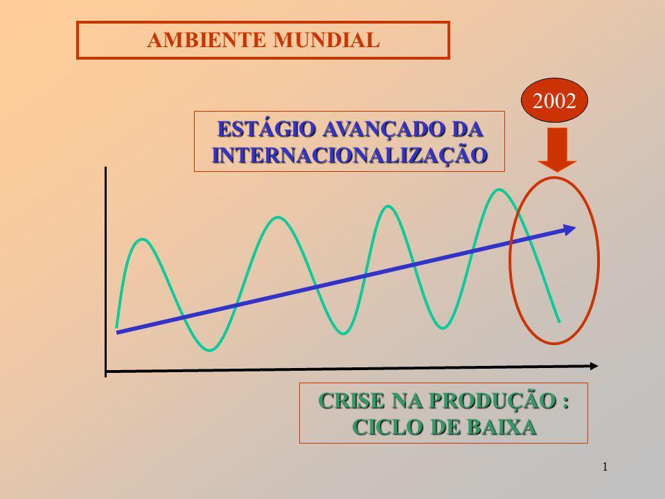 1 ESTÁGIO AVANÇADO DA INTERNACIONALIZAÇÃO CRISE NA PRODUÇÃO : CICLO DE BAIXA 2002 AMBIENTE MUNDIAL