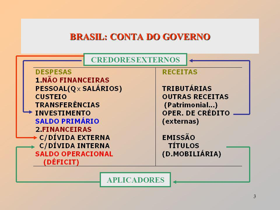 3 BRASIL: CONTA DO GOVERNO CREDORES EXTERNOS APLICADORES