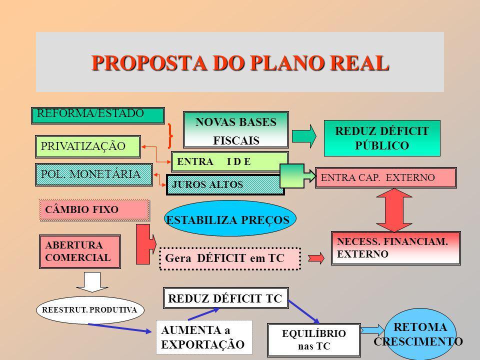 4 PROPOSTA DO PLANO REAL REFORMA/ESTADO PRIVATIZAÇÃO POL.