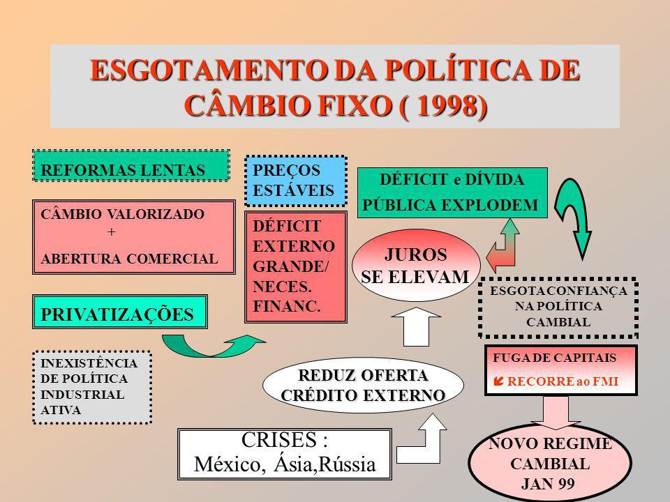 5 ESGOTAMENTO DA POLÍTICA DE CÂMBIO FIXO( 1998) ESGOTAMENTO DA POLÍTICA DE CÂMBIO FIXO ( 1998) REFORMAS LENTAS CÂMBIO VALORIZADO + ABERTURA COMERCIAL PRIVATIZAÇÕES PREÇOS ESTÁVEIS DÉFICIT EXTERNO GRANDE/ NECES.