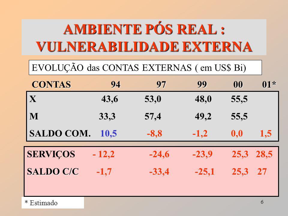 6 AMBIENTE PÓS REAL : VULNERABILIDADE EXTERNA EVOLUÇÃO das CONTAS EXTERNAS ( em US$ Bi) CONTAS 94 97 990001* X 43,653,0 48,055,5 M 33,3 57,4 49,255,5 SALDO COM.