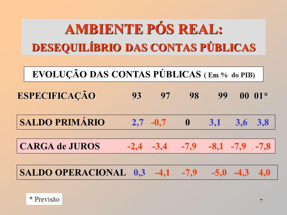 7 AMBIENTE PÓS REAL: DESEQUILÍBRIO DAS CONTAS PÚBLICAS EVOLUÇÃO DAS CONTAS PÚBLICAS ( Em % do PIB) ESPECIFICAÇÃO 93979899 00 01* SALDO PRIMÁRIO 2,7 -0,7 0 3,1 3,6 3,8 CARGA de JUROS -2,4 -3,4 -7,9 -8,1 -7,9 -7,8 SALDO OPERACIONAL 0,3 -4,1 -7,9 -5,0 -4,3 4,0 * Previsão
