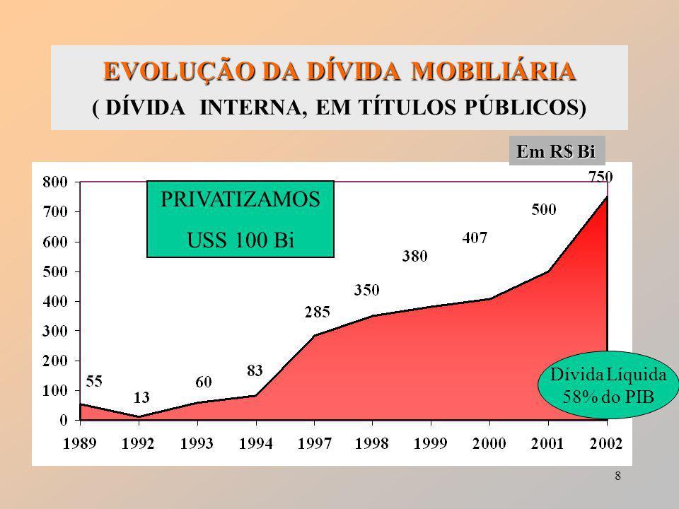 8 EVOLUÇÃO DA DÍVIDA MOBILIÁRIA EVOLUÇÃO DA DÍVIDA MOBILIÁRIA ( DÍVIDA INTERNA, EM TÍTULOS PÚBLICOS) Em R$ Bi Dívida Líquida 58% do PIB PRIVATIZAMOS USS 100 Bi