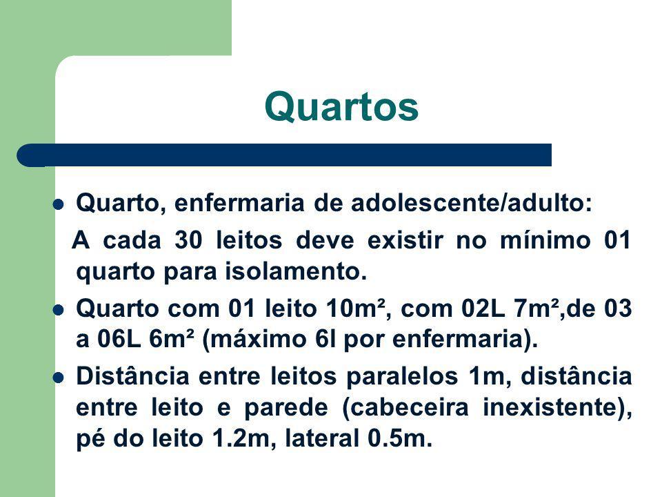 Quartos Quarto, enfermaria de adolescente/adulto: A cada 30 leitos deve existir no mínimo 01 quarto para isolamento. Quarto com 01 leito 10m², com 02L