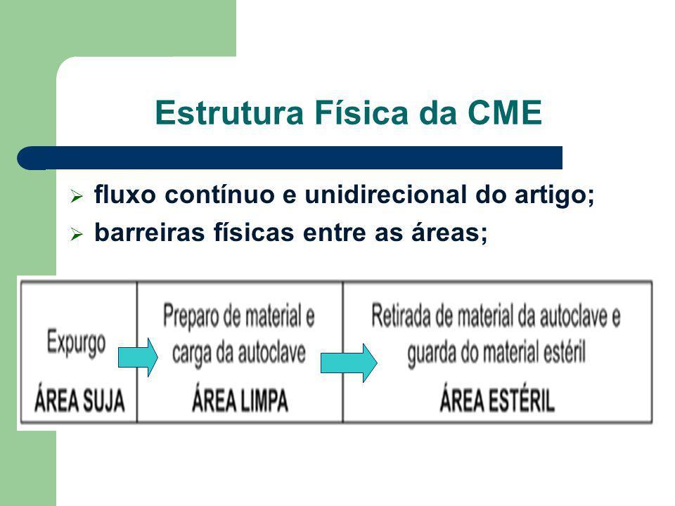 Estrutura Física da CME  fluxo contínuo e unidirecional do artigo;  barreiras físicas entre as áreas;