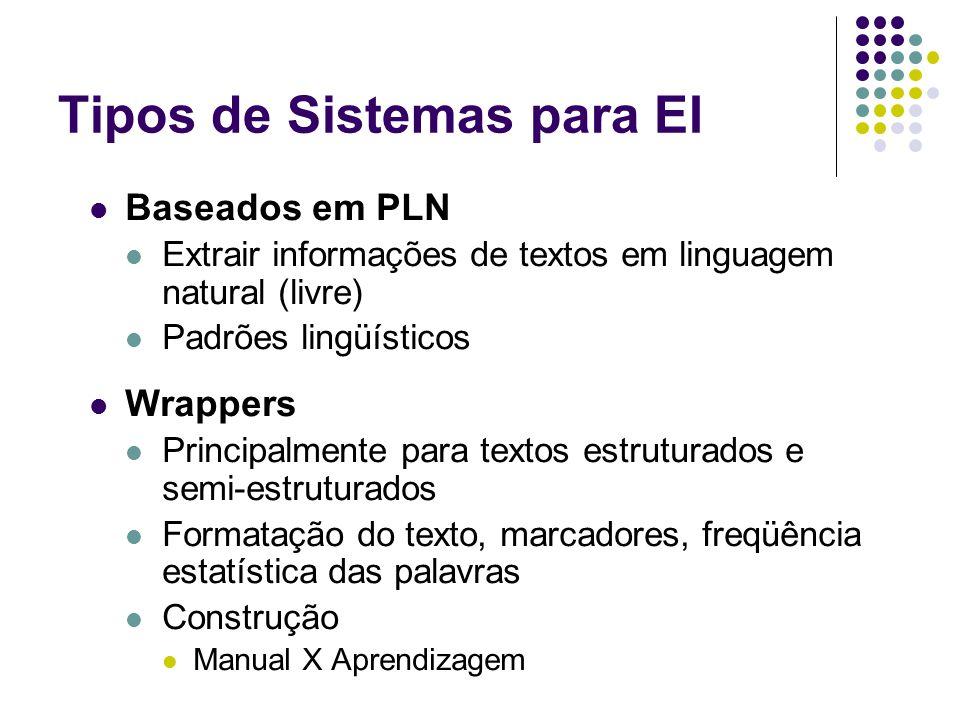 Tipos de Sistemas para EI Baseados em PLN Extrair informações de textos em linguagem natural (livre) Padrões lingüísticos Wrappers Principalmente para textos estruturados e semi-estruturados Formatação do texto, marcadores, freqüência estatística das palavras Construção Manual X Aprendizagem