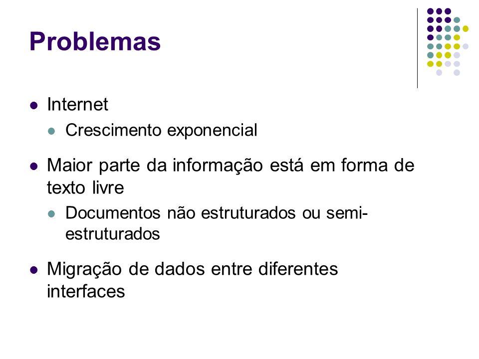 Problemas Internet Crescimento exponencial Maior parte da informação está em forma de texto livre Documentos não estruturados ou semi- estruturados Migração de dados entre diferentes interfaces