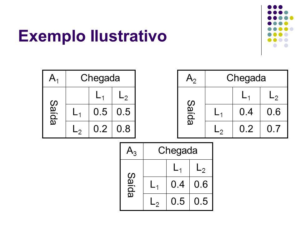 Exemplo Ilustrativo 0.80.2L2L2 0.5 L1L1 L2L2 L1L1 Saída ChegadaA1A1 0.70.2L2L2 0.60.4L1L1 L2L2 L1L1 Saída ChegadaA2A2 0.5 L2L2 0.60.4L1L1 L2L2 L1L1 Sa
