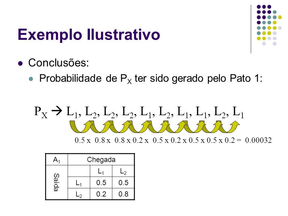 Exemplo Ilustrativo Conclusões: Probabilidade de P X ter sido gerado pelo Pato 1: P X  L 1, L 2, L 2, L 2, L 1, L 2, L 1, L 1, L 2, L 1 A1A1 Chegada