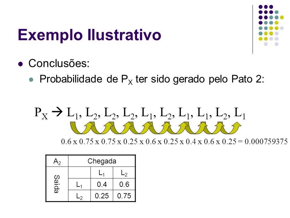 Exemplo Ilustrativo Conclusões: Probabilidade de P X ter sido gerado pelo Pato 2: P X  L 1, L 2, L 2, L 2, L 1, L 2, L 1, L 1, L 2, L 1 A2A2 Chegada