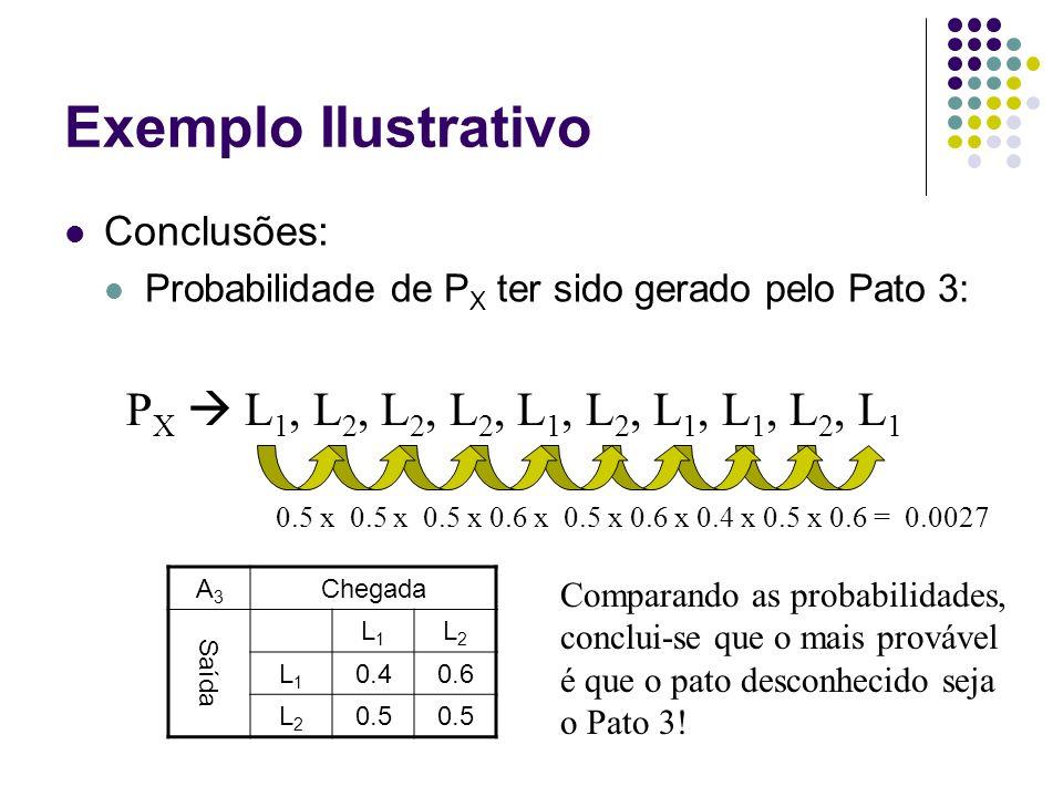 Exemplo Ilustrativo Conclusões: Probabilidade de P X ter sido gerado pelo Pato 3: P X  L 1, L 2, L 2, L 2, L 1, L 2, L 1, L 1, L 2, L 1 A3A3 Chegada Saída L1L1 L2L2 L1L1 0.40.6 L2L2 0.5 0.5 x 0.5 x 0.5 x 0.6 x 0.5 x 0.6 x 0.4 x 0.5 x 0.6 = 0.0027 Comparando as probabilidades, conclui-se que o mais provável é que o pato desconhecido seja o Pato 3!