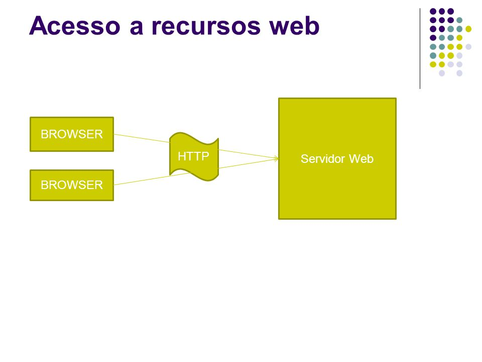 Acesso a recursos web BROWSER Servidor Web HTTP