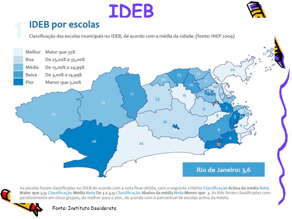 IDEB Fonte: Instituto Desiderata
