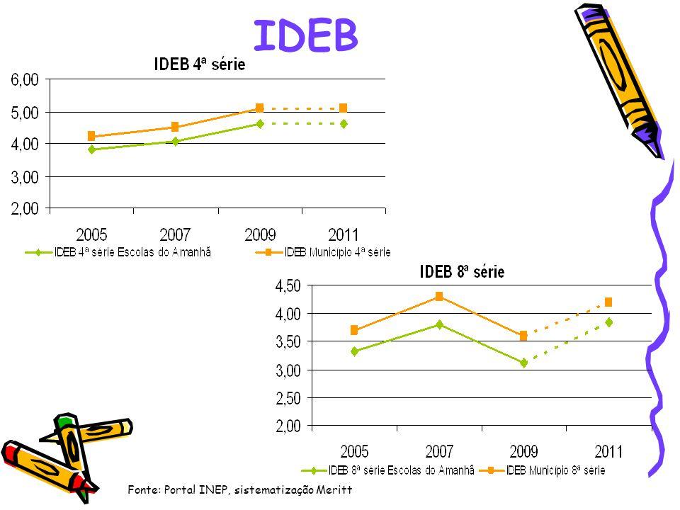 IDEB Fonte: Portal INEP, sistematização Meritt