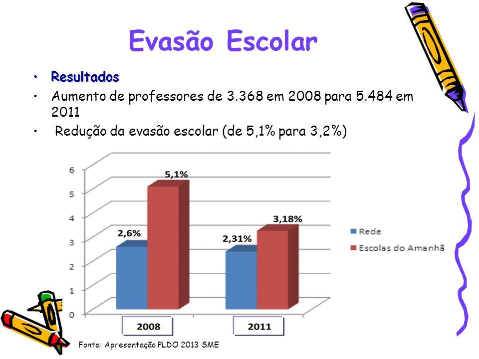 Evasão Escolar ResultadosResultados Aumento de professores de 3.368 em 2008 para 5.484 em 2011 Redução da evasão escolar (de 5,1% para 3,2%) Fonte: Ap