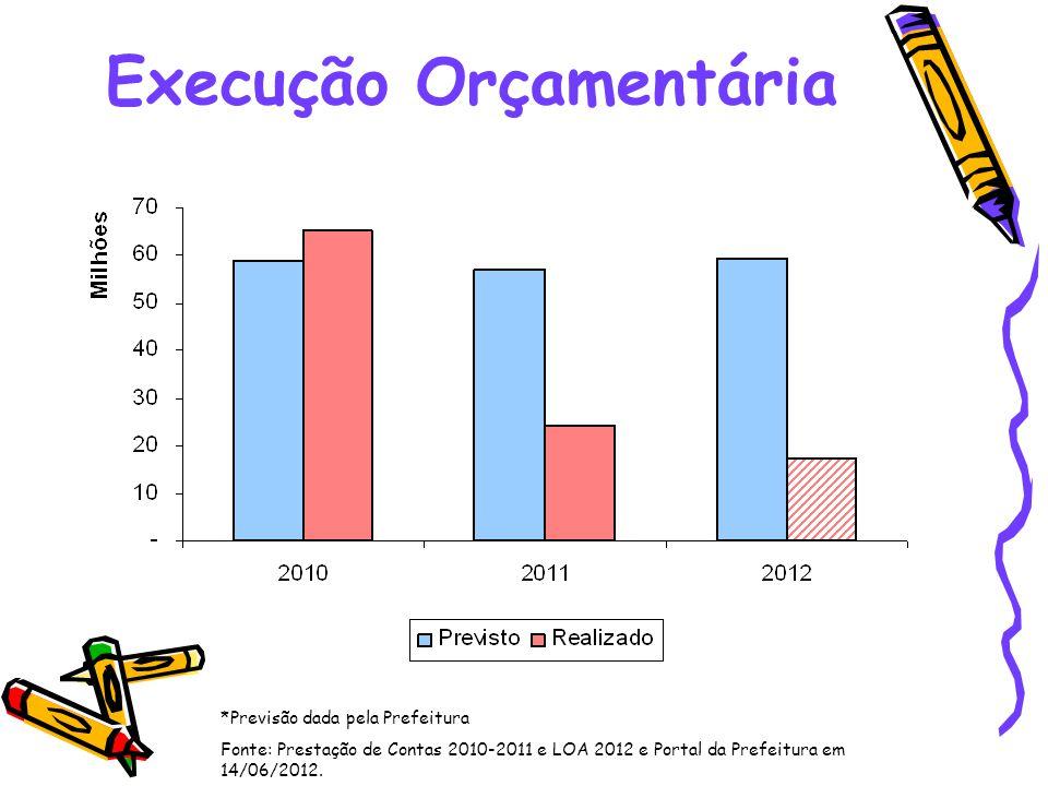 Execução Orçamentária *Previsão dada pela Prefeitura Fonte: Prestação de Contas 2010-2011 e LOA 2012 e Portal da Prefeitura em 14/06/2012.