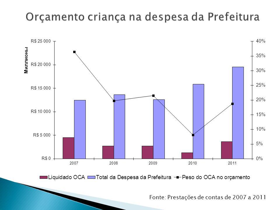 Fonte: Prestações de contas de 2007 a 2011