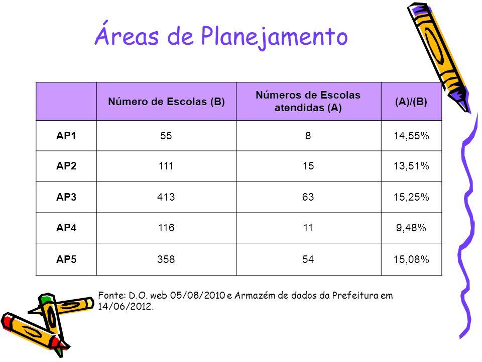 Áreas de Planejamento Número de Escolas (B) Números de Escolas atendidas (A) (A)/(B) AP155814,55% AP21111513,51% AP34136315,25% AP4116119,48% AP535854