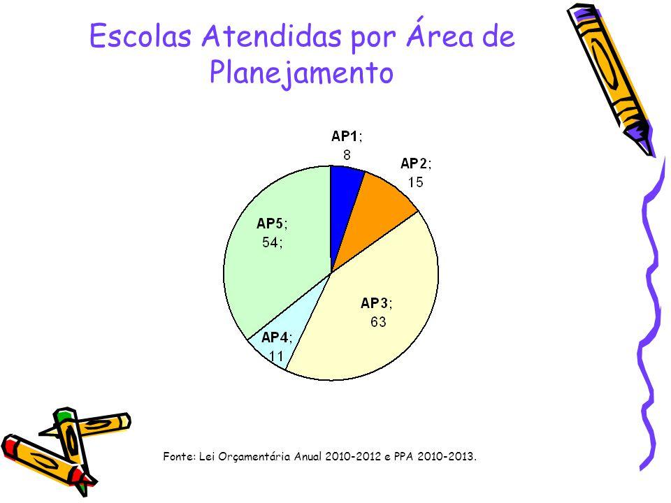 Escolas Atendidas por Área de Planejamento Fonte: Lei Orçamentária Anual 2010-2012 e PPA 2010-2013.