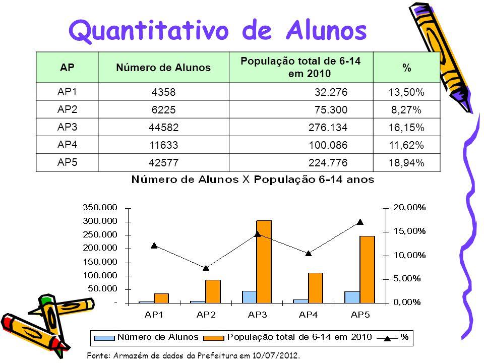 Quantitativo de Alunos APNúmero de Alunos População total de 6-14 em 2010 % AP1 4358 32.27613,50% AP2 6225 75.3008,27% AP3 44582 276.13416,15% AP4 116