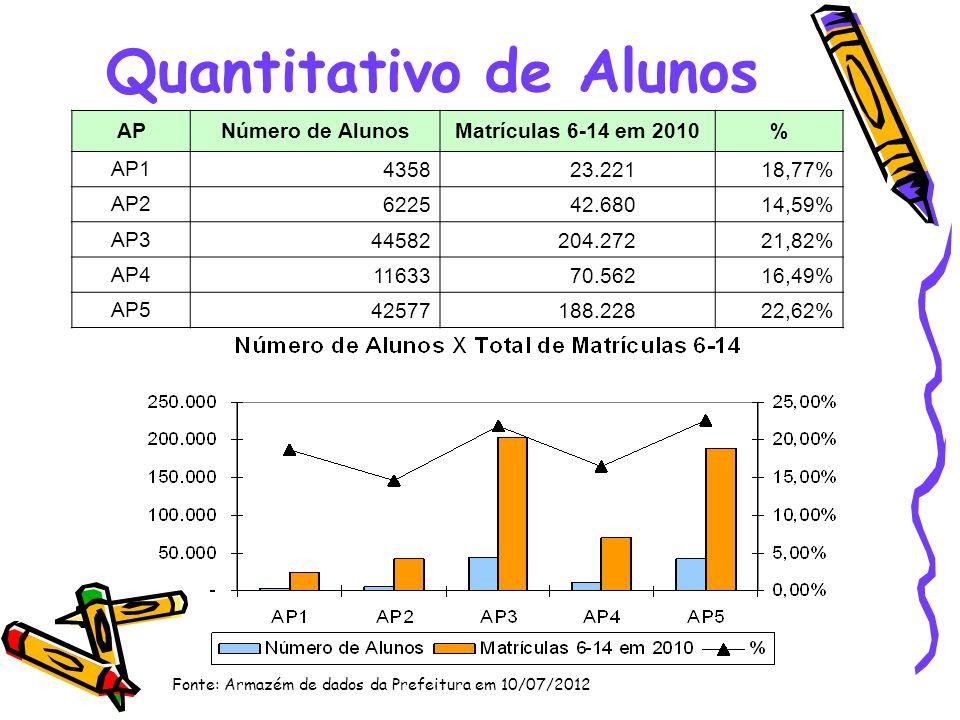 Quantitativo de Alunos APNúmero de AlunosMatrículas 6-14 em 2010% AP1 4358 23.22118,77% AP2 6225 42.68014,59% AP3 44582 204.27221,82% AP4 11633 70.562