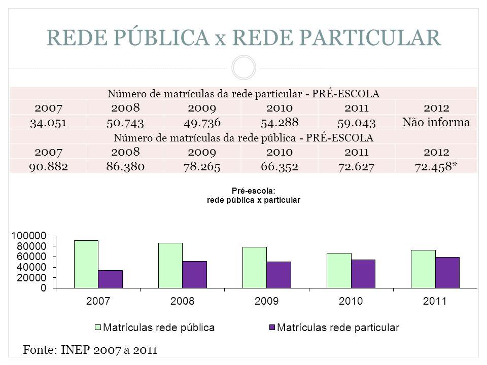 REDE PÚBLICA x REDE PARTICULAR Número de matrículas da rede particular - PRÉ-ESCOLA 200720082009201020112012 34.05150.74349.73654.28859.043Não informa