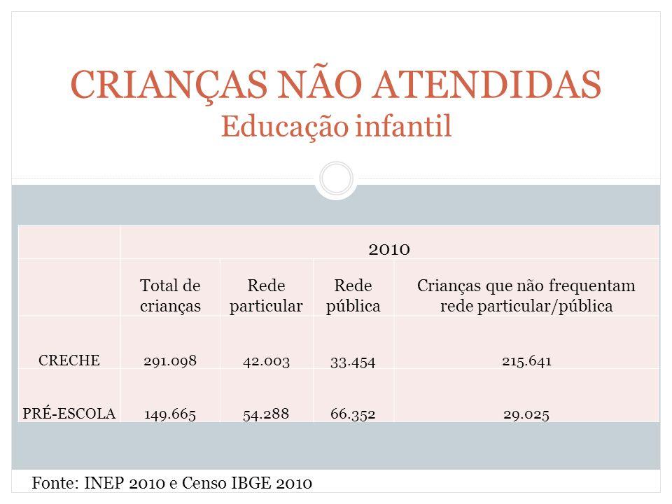 CRIANÇAS NÃO ATENDIDAS Educação infantil 2010 Total de crianças Rede particular Rede pública Crianças que não frequentam rede particular/pública CRECH