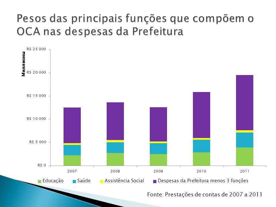 OBRAS E EQUIPAMENTOS NA EDUCAÇÃO INFANTIL VAGAS NA EDUCAÇÃO INFANTIL