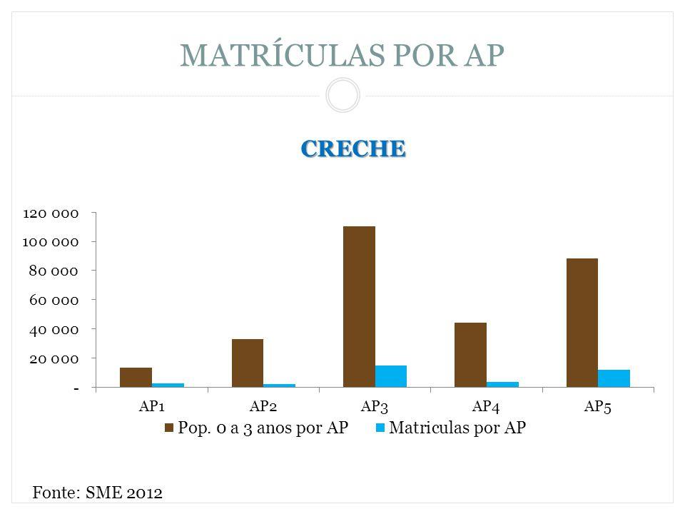 CRECHE MATRÍCULAS POR AP Fonte: SME 2012