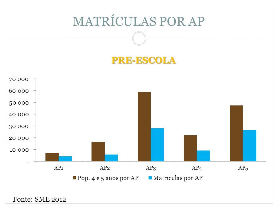 PRE-ESCOLA MATRÍCULAS POR AP Fonte: SME 2012