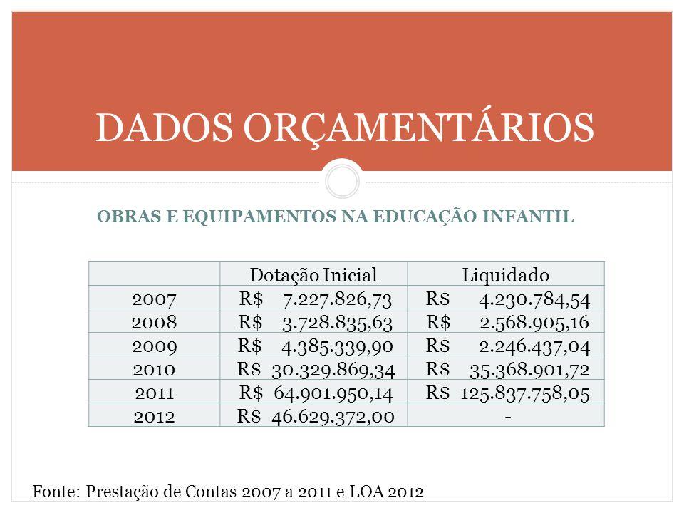 DADOS ORÇAMENTÁRIOS OBRAS E EQUIPAMENTOS NA EDUCAÇÃO INFANTIL Fonte: Prestação de Contas 2007 a 2011 e LOA 2012 Dotação InicialLiquidado 2007 R$ 7.227