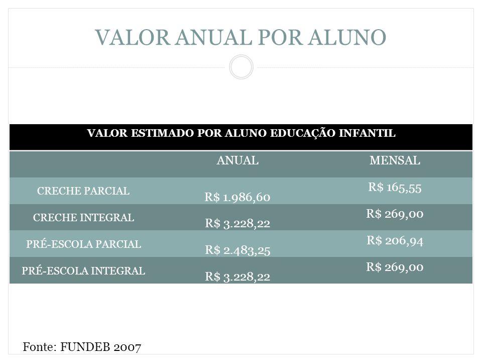 VALOR ANUAL POR ALUNO Fonte: FUNDEB 2007 VALOR ESTIMADO POR ALUNO EDUCAÇÃO INFANTIL ANUALMENSAL CRECHE PARCIAL R$ 1.986,60 R$ 165,55 CRECHE INTEGRAL R