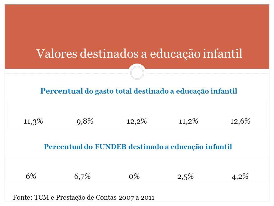 Valores destinados a educação infantil Fonte: TCM e Prestação de Contas 2007 a 2011 20072008200920102011 6%6,7%0%2,5%4,2% Percentual do FUNDEB destina