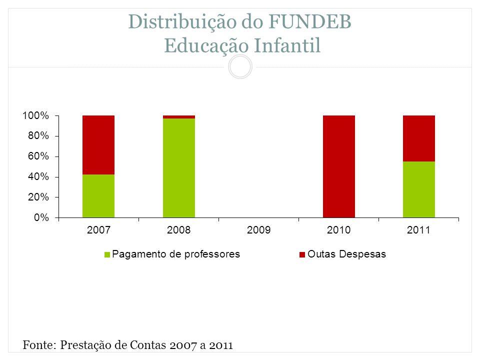 Distribuição do FUNDEB Educação Infantil Fonte: Prestação de Contas 2007 a 2011