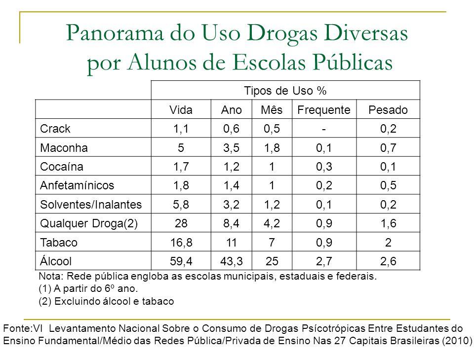 Panorama do Uso Drogas Diversas por Alunos de Escolas Públicas Tipos de Uso % VidaAnoMêsFrequentePesado Crack1,10,60,5-0,2 Maconha53,51,80,10,7 Cocaín