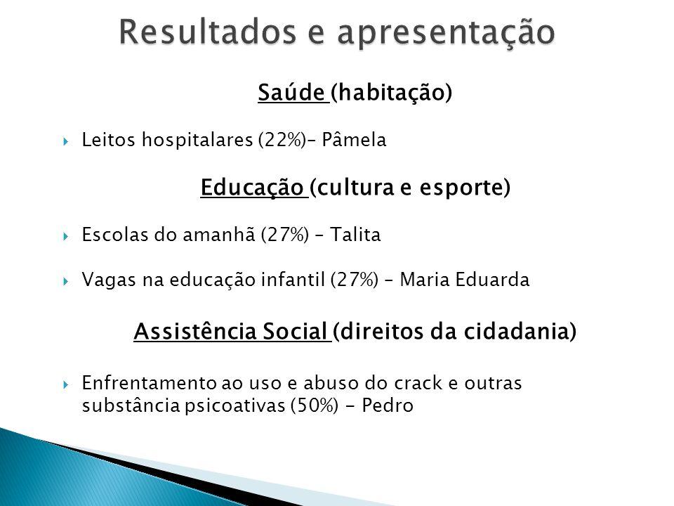 Saúde (habitação)  Leitos hospitalares (22%)– Pâmela Educação (cultura e esporte)  Escolas do amanhã (27%) – Talita  Vagas na educação infantil (27