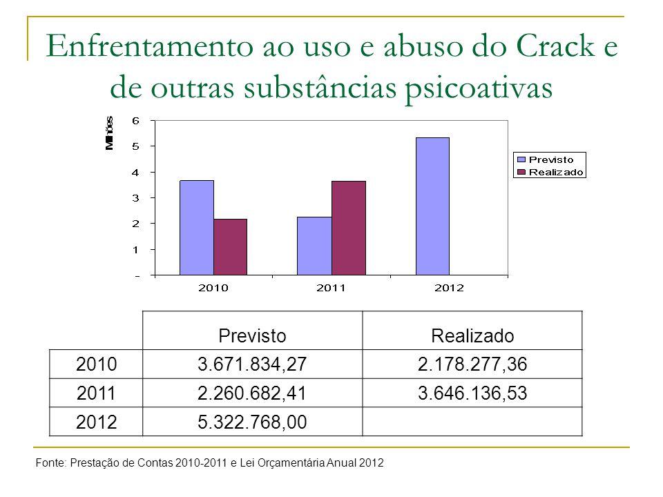 Enfrentamento ao uso e abuso do Crack e de outras substâncias psicoativas Fonte: Prestação de Contas 2010-2011 e Lei Orçamentária Anual 2012 PrevistoR