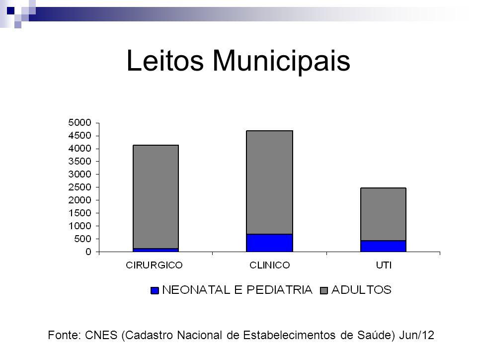 Leitos Municipais Fonte: CNES (Cadastro Nacional de Estabelecimentos de Saúde) Jun/12