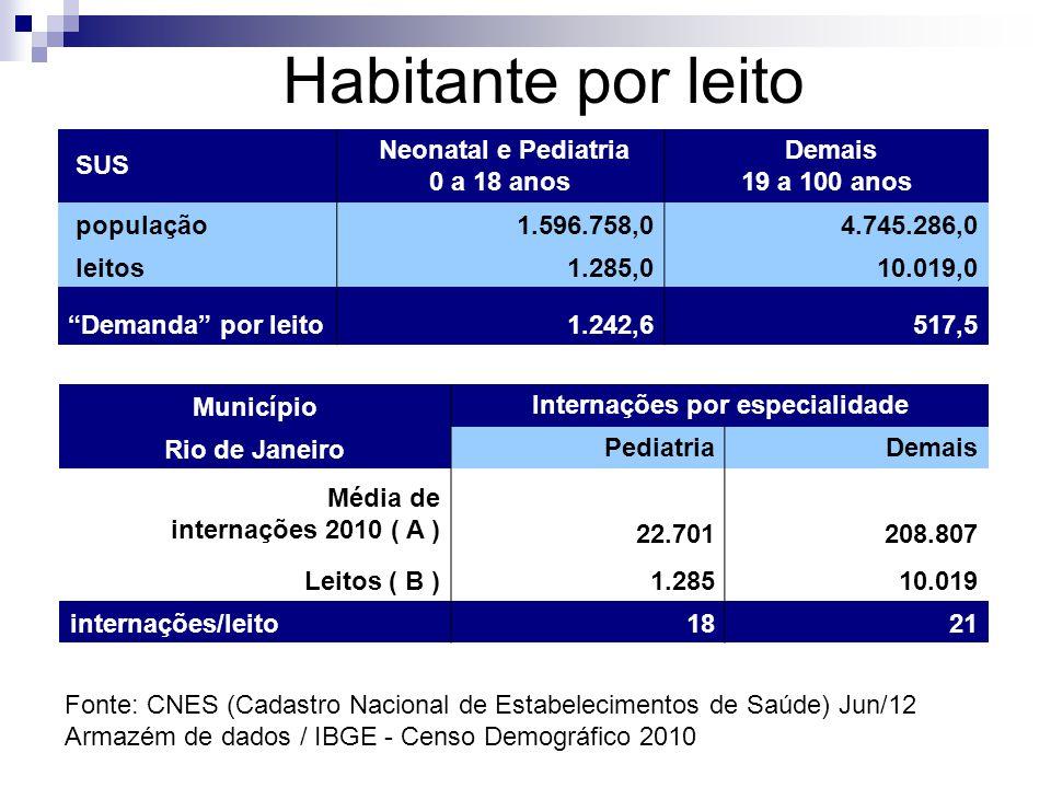 Habitante por leito Município Internações por especialidade Rio de Janeiro PediatriaDemais Média de internações 2010 ( A ) 22.701 208.807 Leitos ( B )