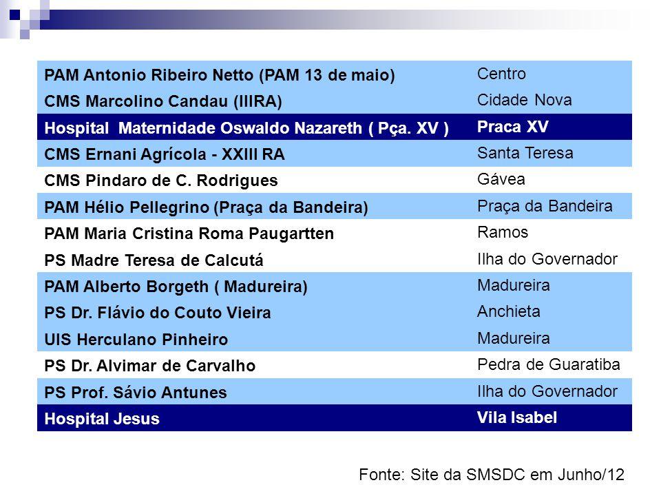 Fonte: Site da SMSDC em Junho/12 PAM Antonio Ribeiro Netto (PAM 13 de maio) Centro CMS Marcolino Candau (IIIRA) Cidade Nova Hospital Maternidade Oswal