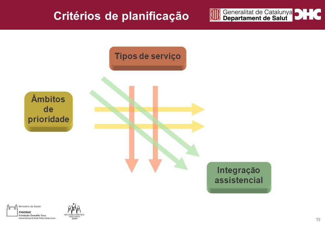 Título general da apresentação - CHC Consultoria e Gestão 19 Tipos de serviço Âmbitos de prioridade Integração assistencial Critérios de planificação