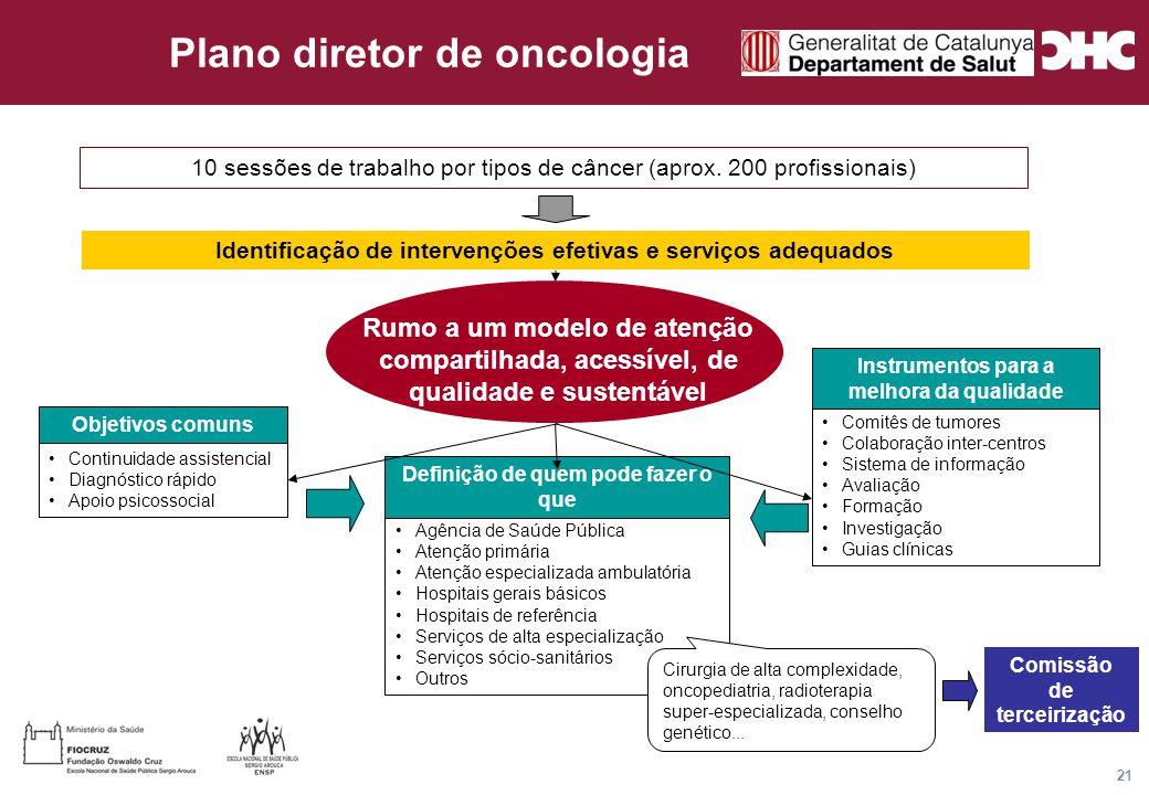 Título general da apresentação - CHC Consultoria e Gestão 21 Plano diretor de oncologia 10 sessões de trabalho por tipos de câncer (aprox.