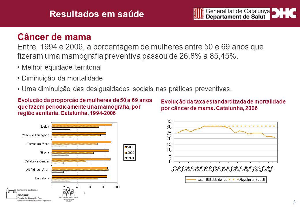 Título general da apresentação - CHC Consultoria e Gestão 3 Evolução da taxa estandardizada de mortalidade por câncer de mama.